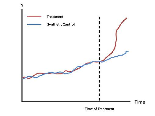 Synthetic-Control-Graph