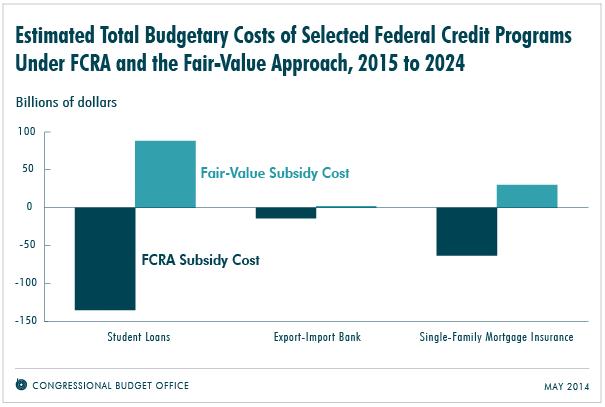 BudgetaryCostsFairValue