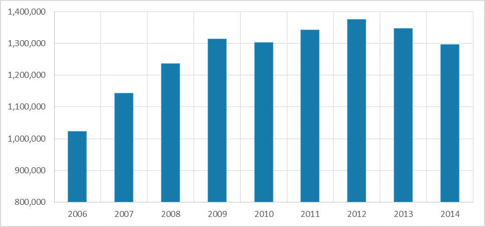 Figure 1: Total opioids supplied, in grams (2006-2014)