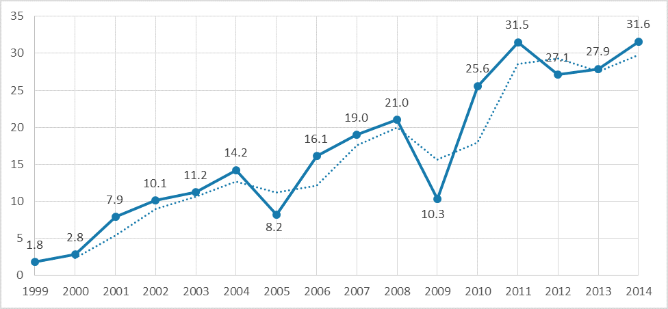 FIGURE 2: TOTAL OPIOID DEATHS PER 100,000 TOTAL POPULATION (1999–2014)