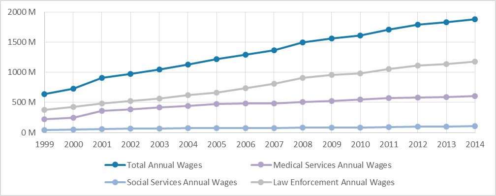 FIGURE 3: TOTAL ANNUAL WAGES FOR IMPACTED INDUSTRIES (1999–2014)