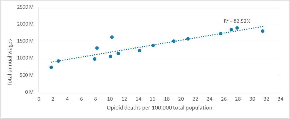 FIGURE 4: PREDICTING WAGES USING OPIOID DEATHS FROM THE PREVIOUS YEAR