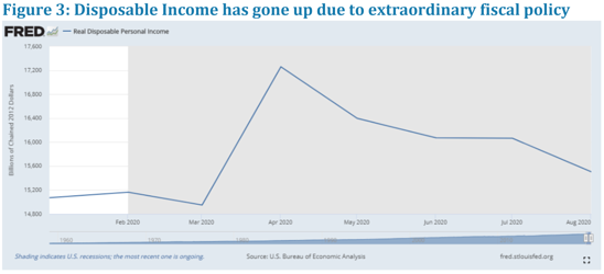 economist corner - fig 3