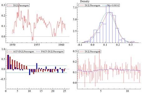 Analyzing Time-Series Properties