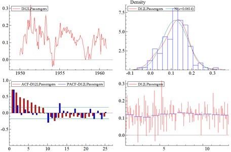 Analyzing Time-Series Properties