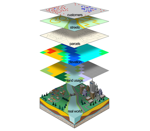 GIS diagram