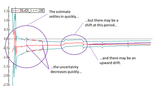 Model & Estimate Stability