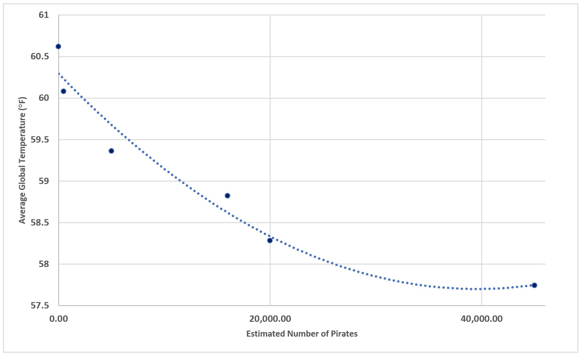 Pirates graph post 8