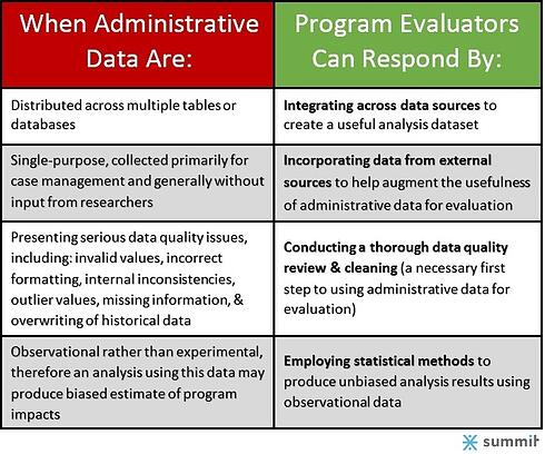 Challenges of Using Administrative Data for Evaluation