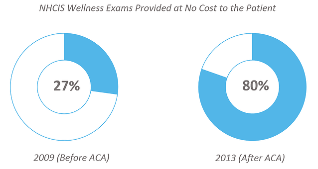 health_claims_-_2013_NHCIS_wellness_exams_provided_at_no_cost_to_the_patient.png