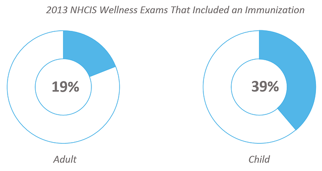 health_claims_-_2013_NHCIS_wellness_exams_that_included_an_immunization.png