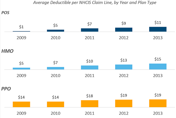 health_claims_4_-_average_deductible_per_nhcis_claim_line_by_year_and_plan_type.png