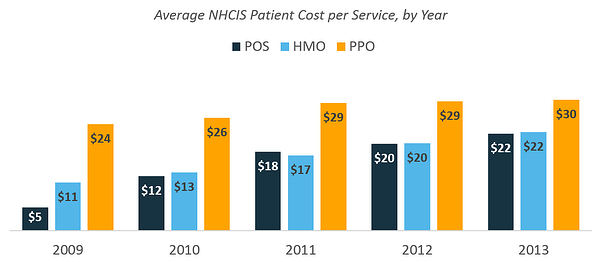 health_claims_4_-_average_nhcis_patient_cost_per_service_by_year.png