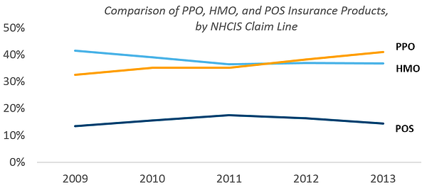 health_claims_4_-_comparison_of_ppo_hmo_and_pos_by_nhcis_claim_line.png