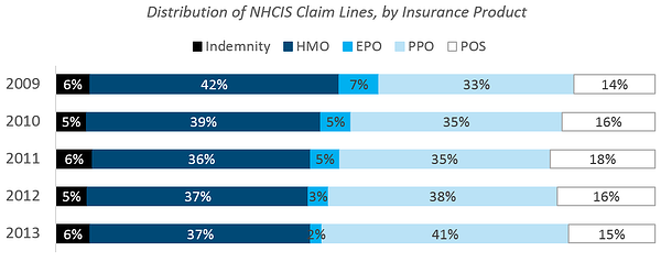 health_claims_4_-_distribution_of_nhcis_claim_lines_by_insurance_product.png