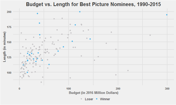 predicting best picture at academy awards - figure 1.png