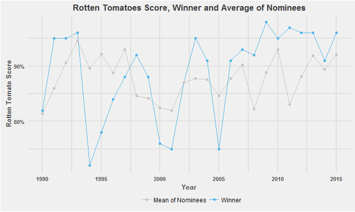 predicting best picture at academy awards - figure 2.png