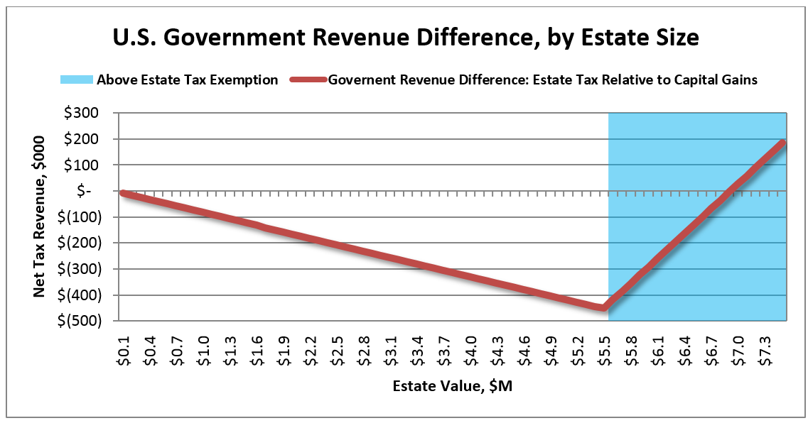 Figure: Government Revenue Differences between Estate Tax and Capital Gains - 55% of Estate